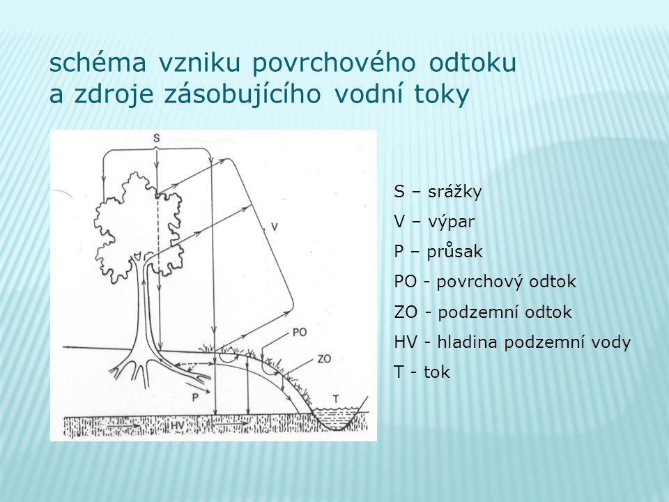 schéma vzniku povrchového odtoku a zdroje zásobujícího vodní toky