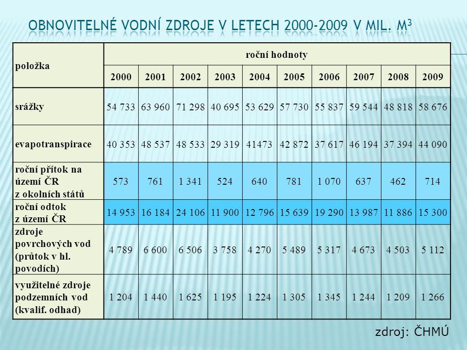 Obnovitelné vodní zdroje v letech 2000-2009 v mil. m3