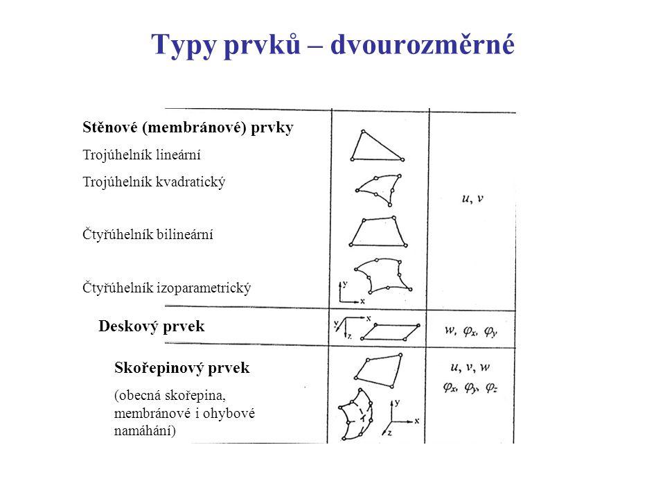 Typy prvků – dvourozměrné
