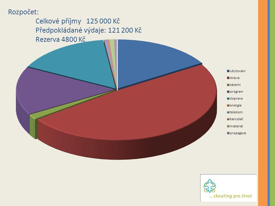 Rozpočet: Celkové příjmy 125 000 Kč Předpokládané výdaje: 121 200 Kč Rezerva 4800 Kč