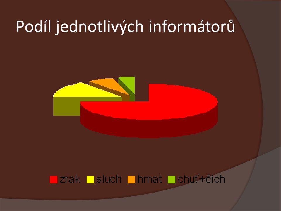 Podíl jednotlivých informátorů