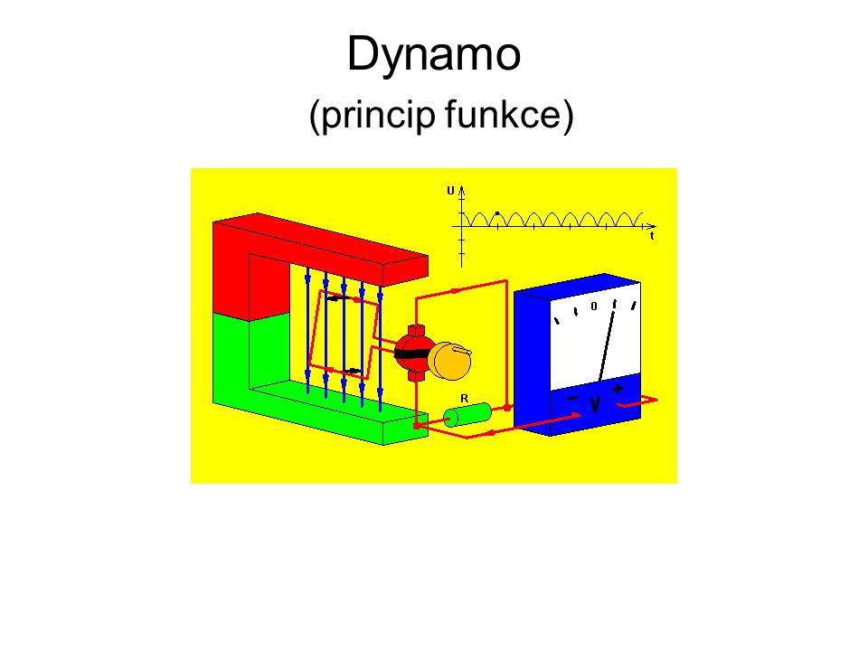 Dynamo (princip funkce)