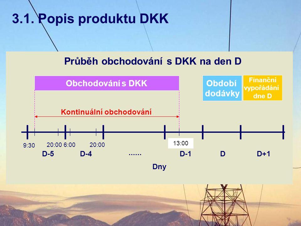 3.1. Popis produktu DKK Průběh obchodování s DKK na den D
