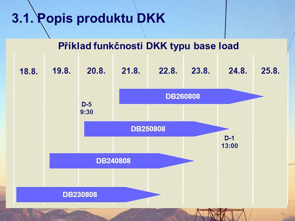 3.1. Popis produktu DKK Příklad funkčnosti DKK typu base load 18.8.