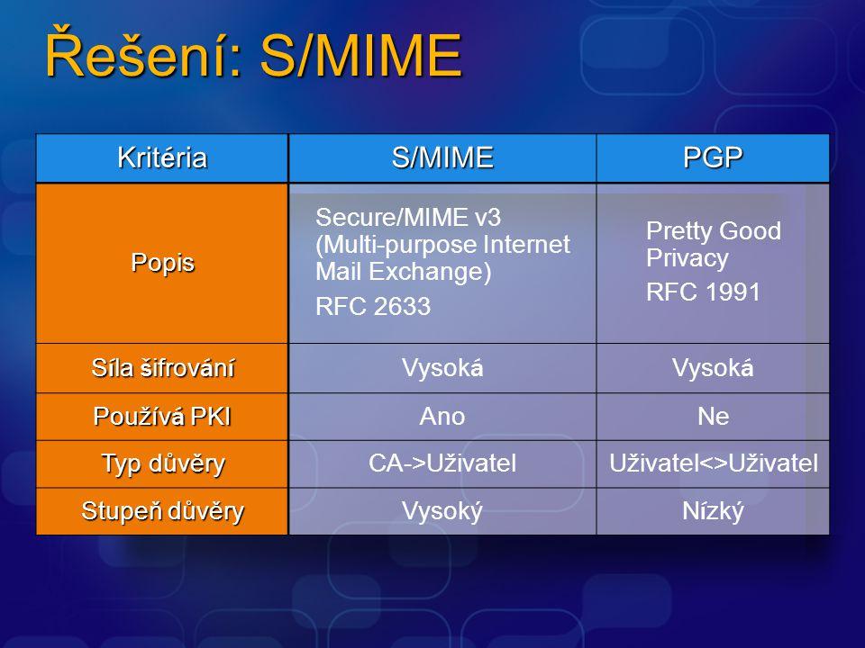 Řešení: S/MIME Kritéria S/MIME PGP Popis