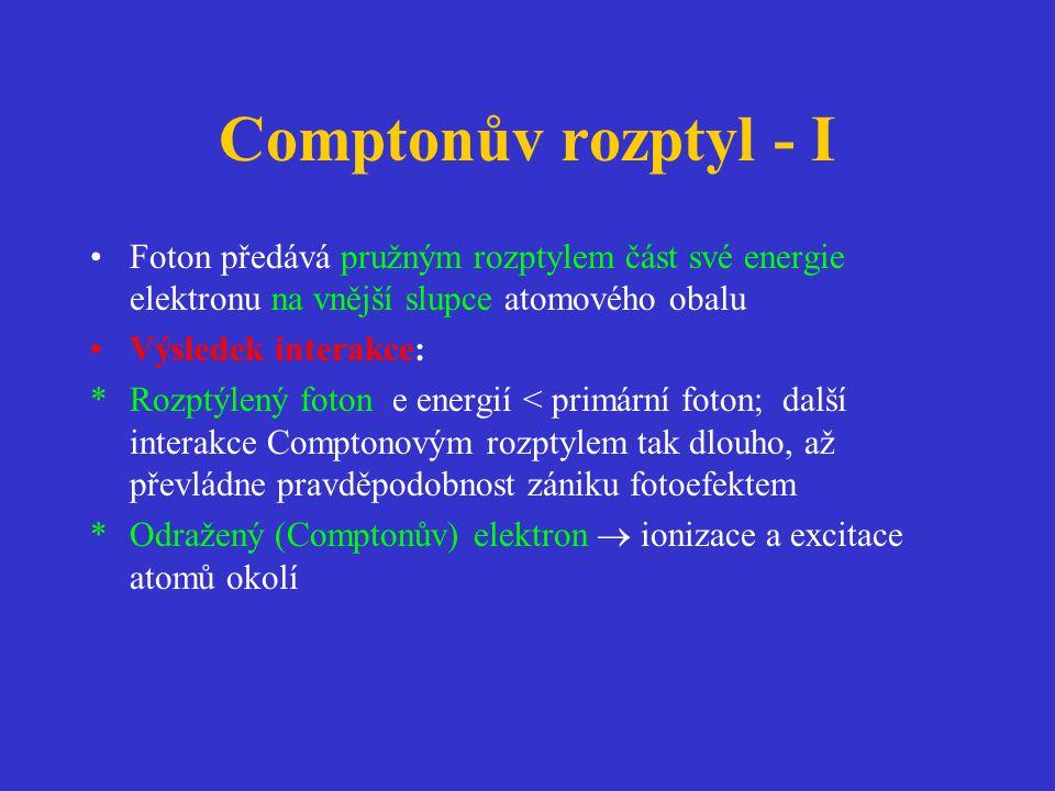 Comptonův rozptyl - I Foton předává pružným rozptylem část své energie elektronu na vnější slupce atomového obalu.