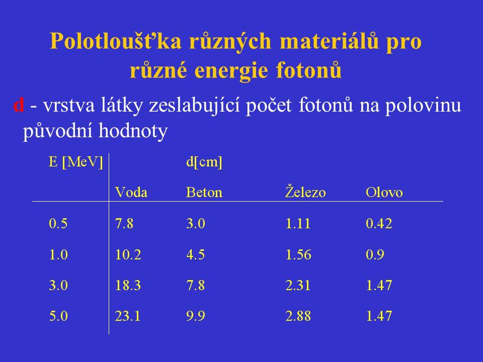 Polotloušťka různých materiálů pro různé energie fotonů