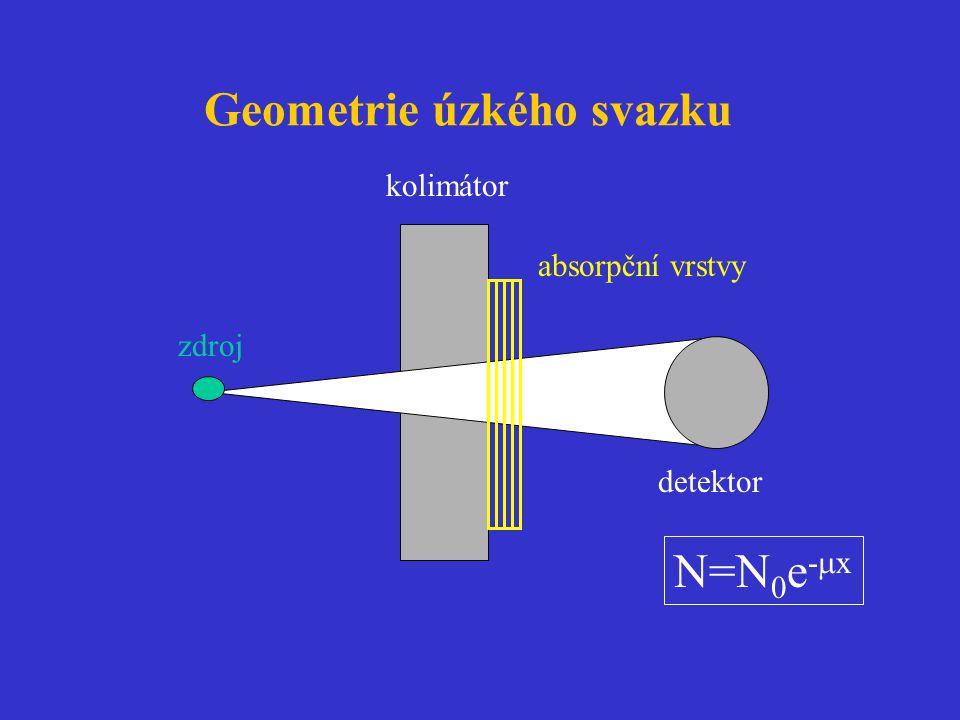 Geometrie úzkého svazku