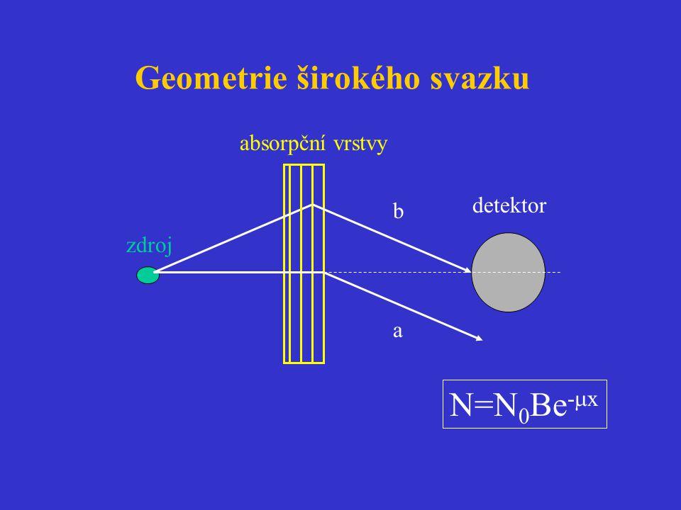 Geometrie širokého svazku