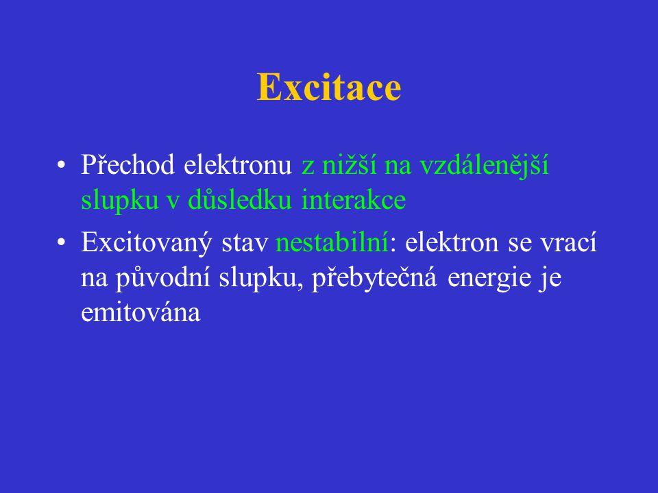 Excitace Přechod elektronu z nižší na vzdálenější slupku v důsledku interakce.