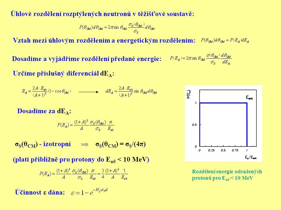 Úhlové rozdělení rozptýlených neutronů v těžišťové soustavě: