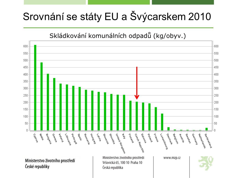 Srovnání se státy EU a Švýcarskem 2010