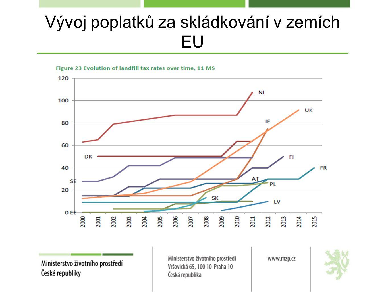 Vývoj poplatků za skládkování v zemích EU