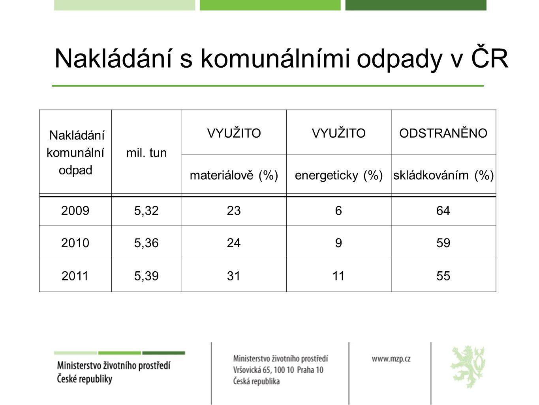 Nakládání s komunálními odpady v ČR