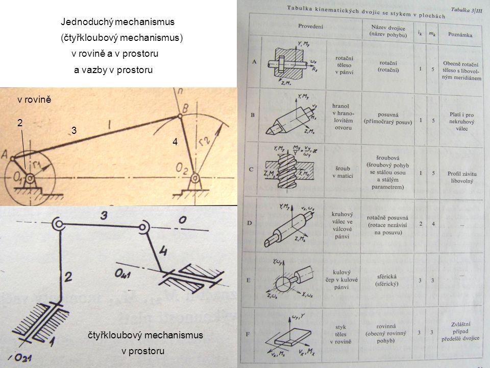 Jednoduchý mechanismus