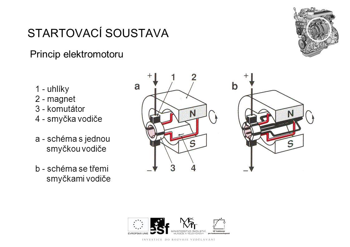 STARTOVACÍ SOUSTAVA Princip elektromotoru 1 - uhlíky 2 - magnet