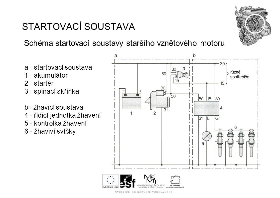 STARTOVACÍ SOUSTAVA Schéma startovací soustavy staršího vznětového motoru. a - startovací soustava.