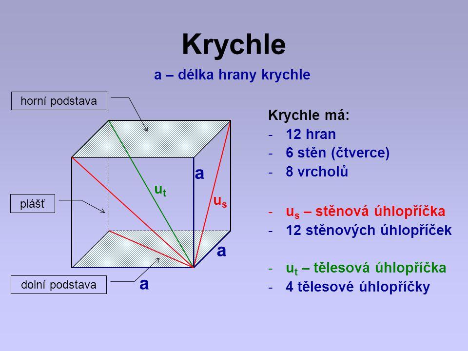 Krychle a a a a – délka hrany krychle Krychle má: 12 hran