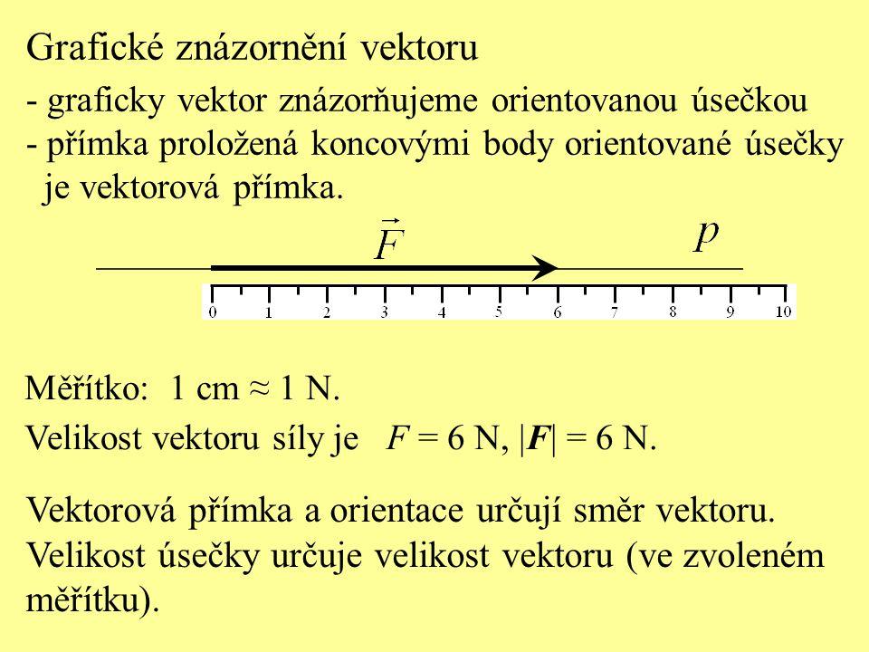 Grafické znázornění vektoru