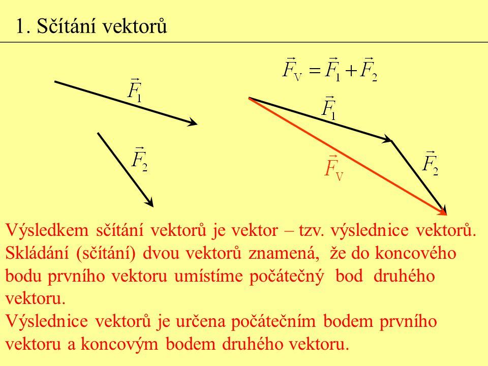 1. Sčítání vektorů Výsledkem sčítání vektorů je vektor – tzv. výslednice vektorů. Skládání (sčítání) dvou vektorů znamená, že do koncového.