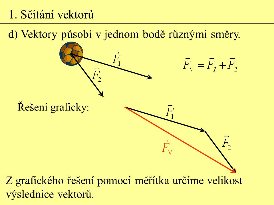 1. Sčítání vektorů d) Vektory působí v jednom bodě různými směry.