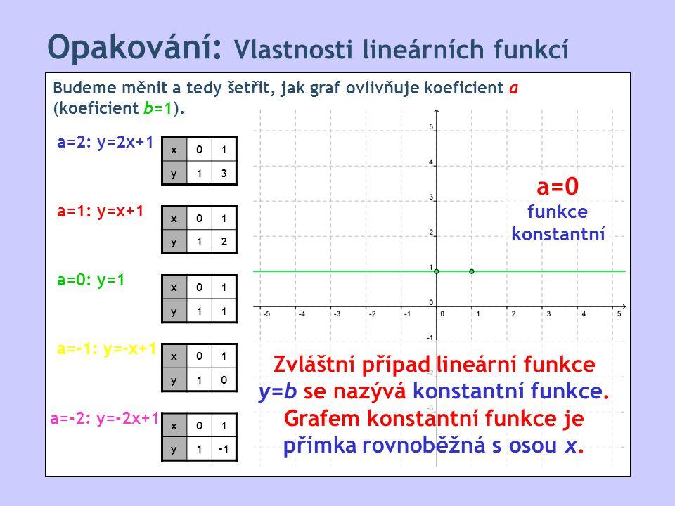 Opakování: Vlastnosti lineárních funkcí