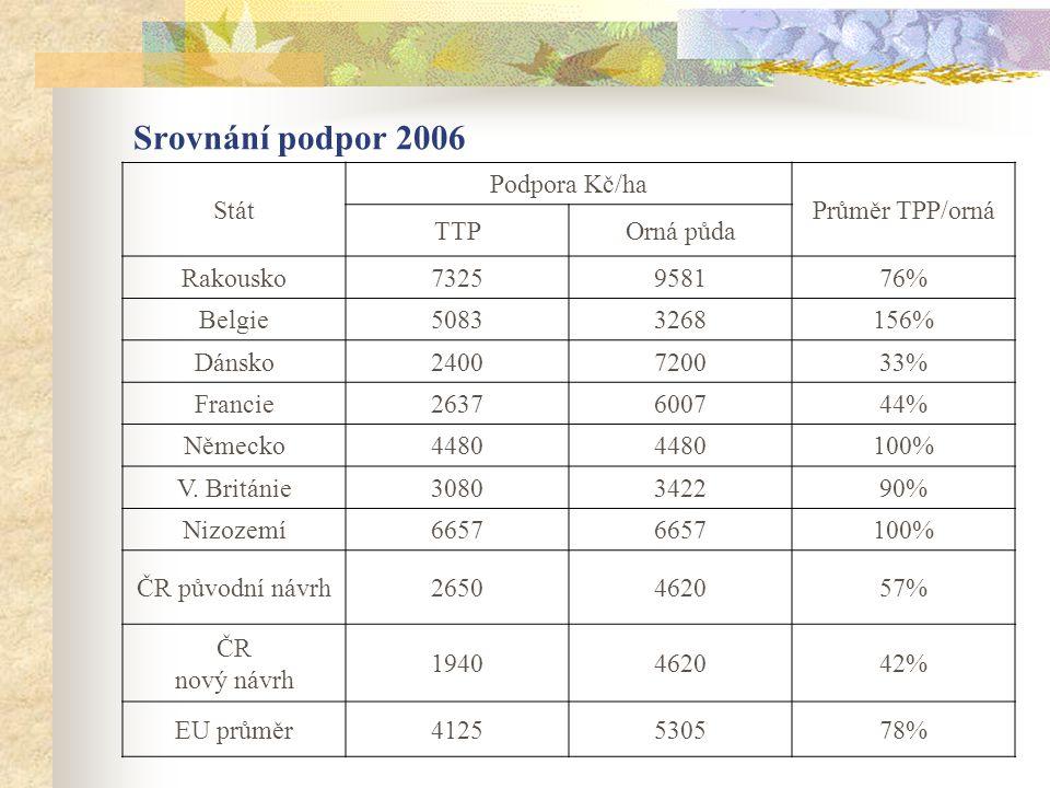 Srovnání podpor 2006 Stát Podpora Kč/ha Průměr TPP/orná TTP Orná půda