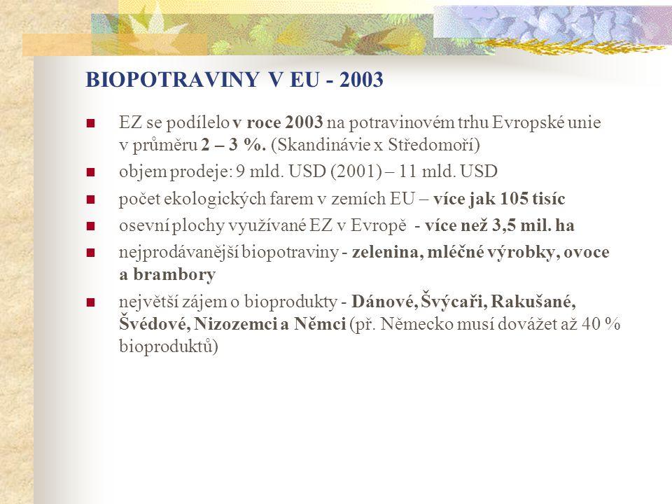 BIOPOTRAVINY V EU - 2003 EZ se podílelo v roce 2003 na potravinovém trhu Evropské unie v průměru 2 – 3 %. (Skandinávie x Středomoří)
