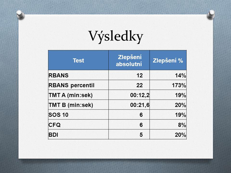 Výsledky Test Zlepšení absolutní Zlepšení % RBANS 12 14%