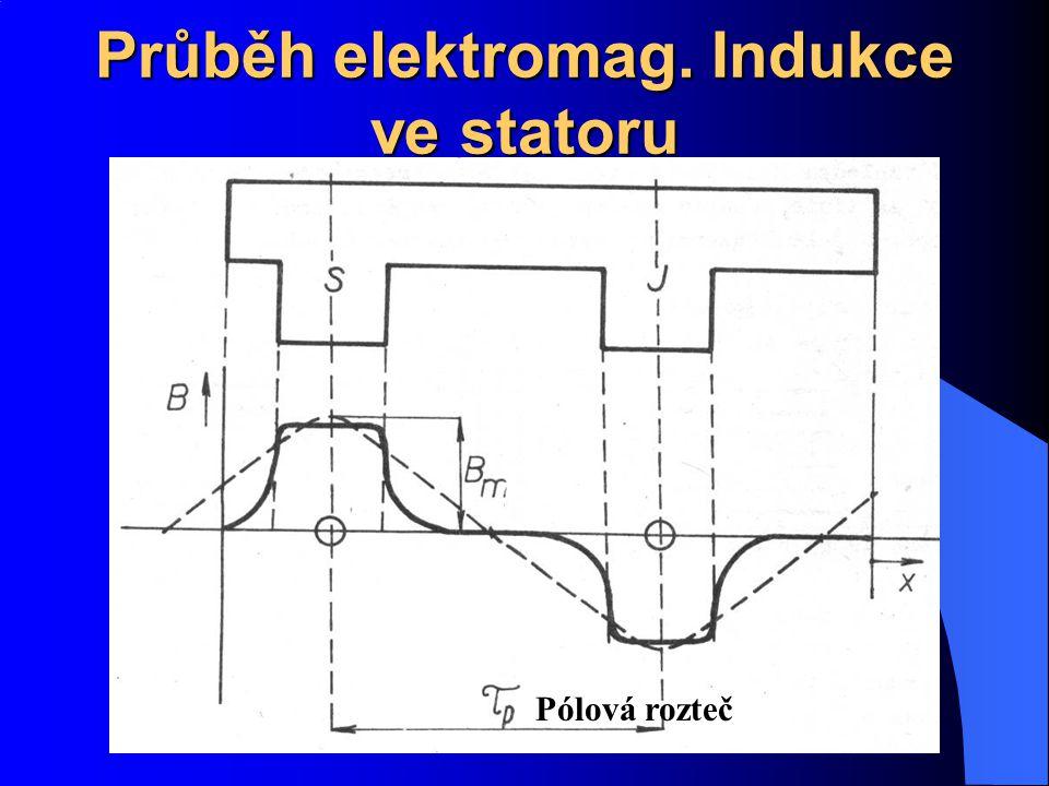 Průběh elektromag. Indukce ve statoru
