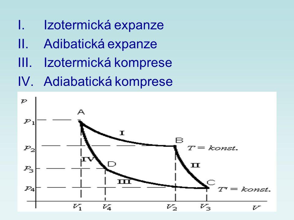 Izotermická expanze Adibatická expanze Izotermická komprese Adiabatická komprese