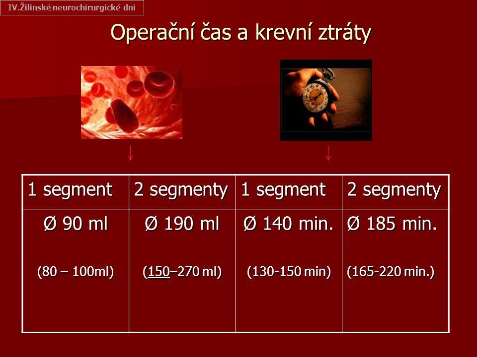 Operační čas a krevní ztráty