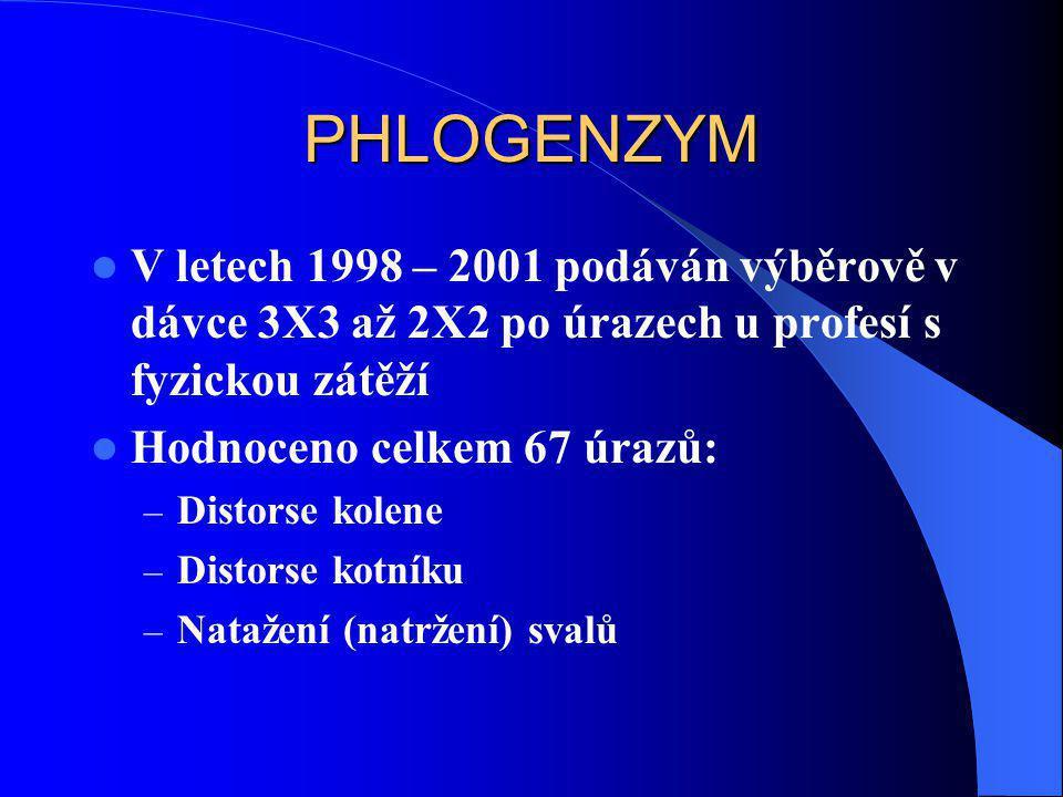 PHLOGENZYM V letech 1998 – 2001 podáván výběrově v dávce 3X3 až 2X2 po úrazech u profesí s fyzickou zátěží.