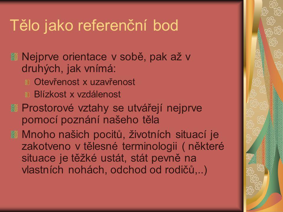 Tělo jako referenční bod