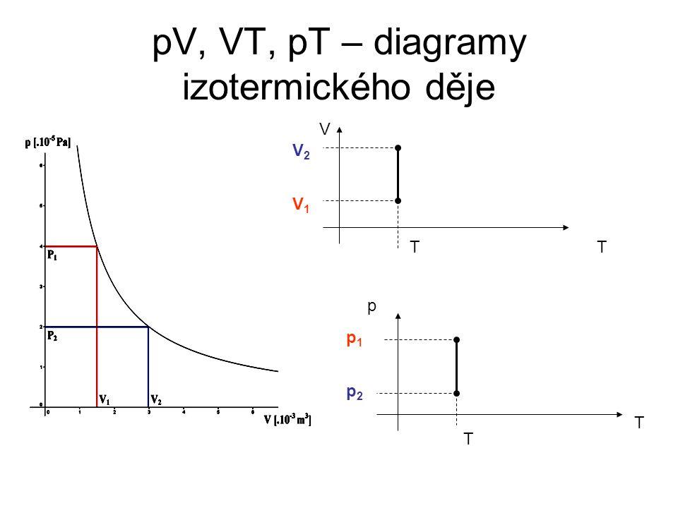 pV, VT, pT – diagramy izotermického děje