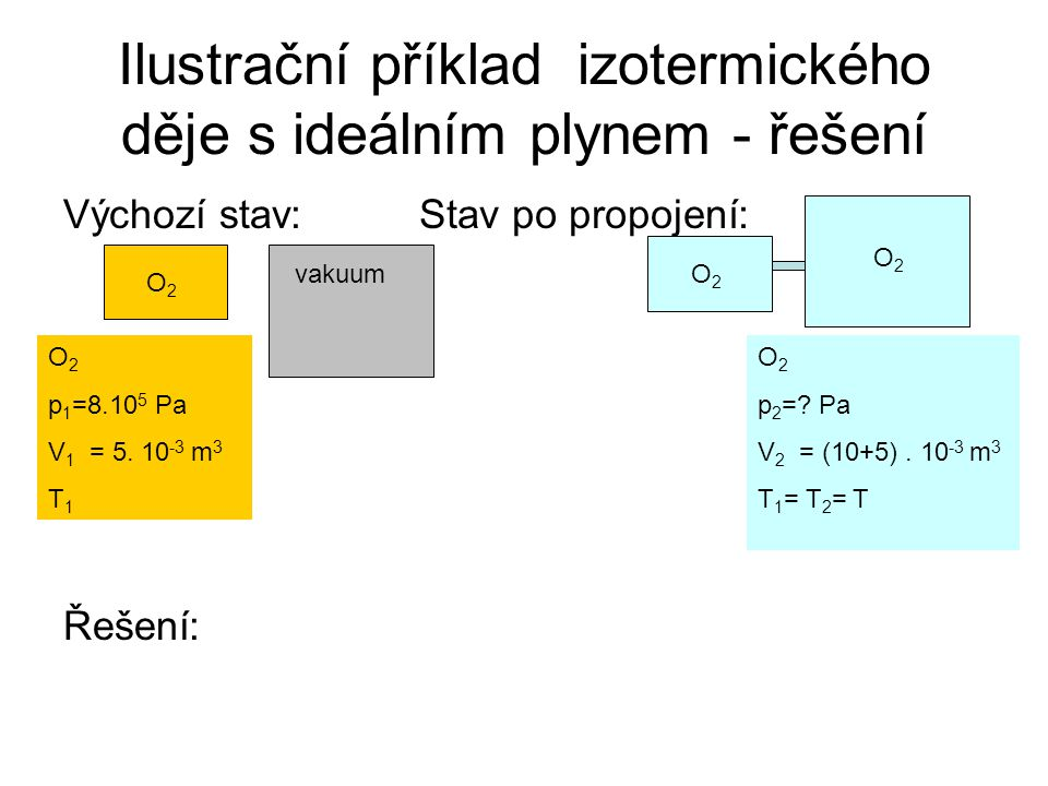 Ilustrační příklad izotermického děje s ideálním plynem - řešení