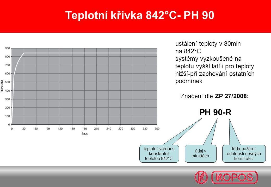 Teplotní křivka 842°C- PH 90 PH 90-R ustálení teploty v 30min na 842°C