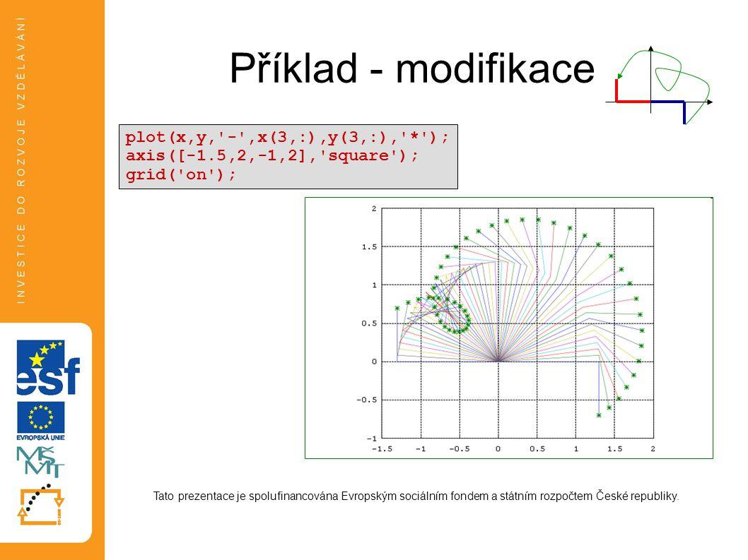 Příklad - modifikace plot(x,y, - ,x(3,:),y(3,:), * );