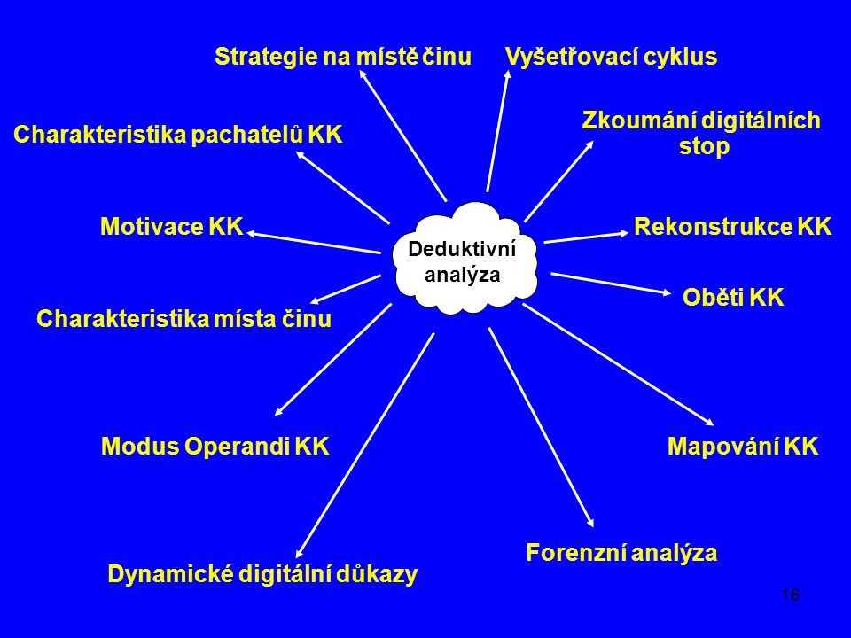 Strategie na místě činu Vyšetřovací cyklus