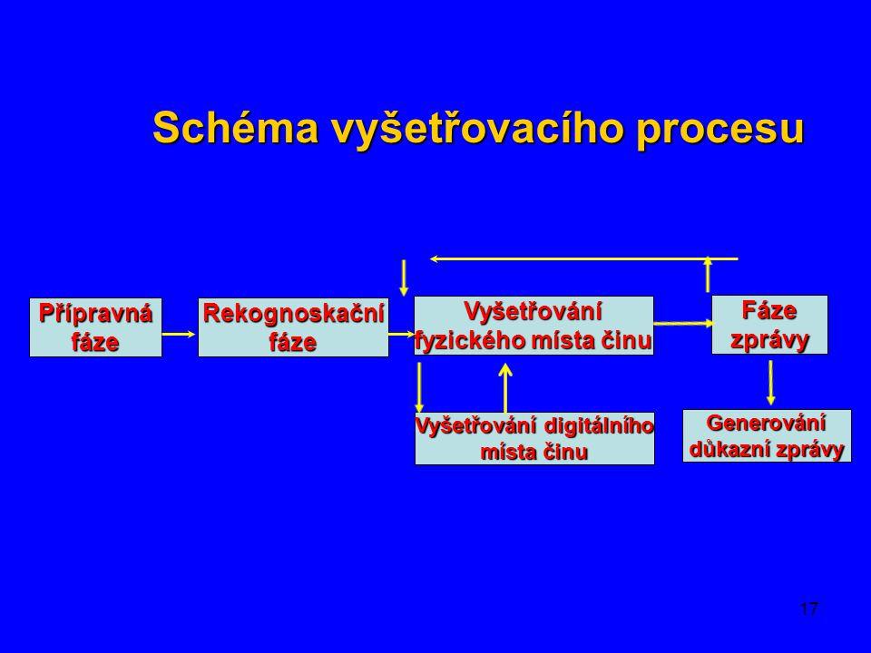 Schéma vyšetřovacího procesu