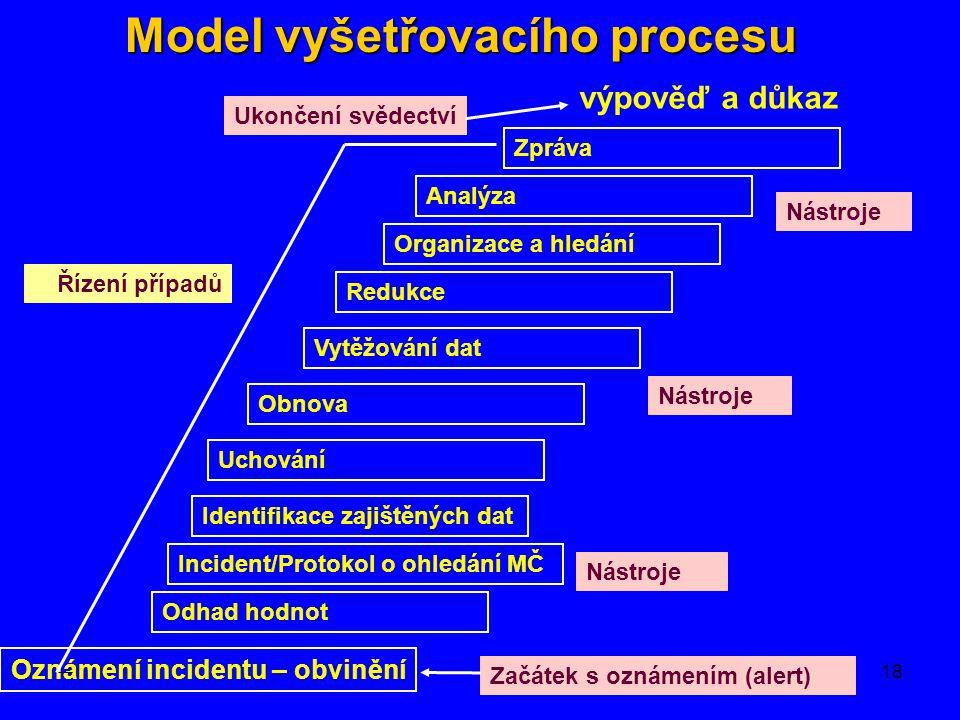 Model vyšetřovacího procesu Oznámení incidentu – obvinění