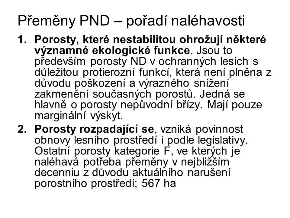 Přeměny PND – pořadí naléhavosti