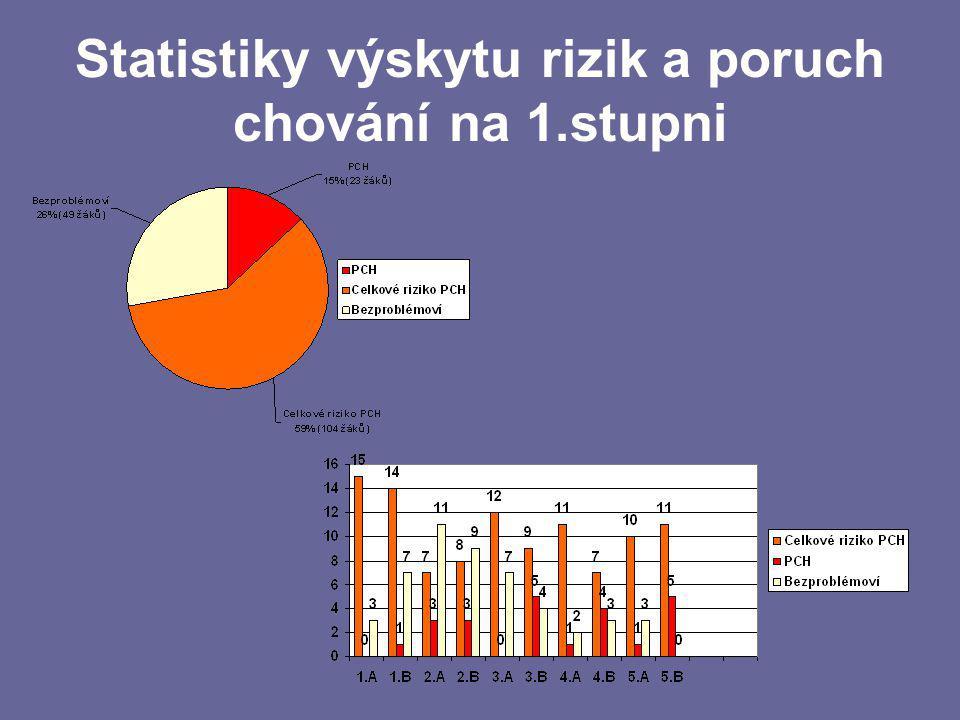 Statistiky výskytu rizik a poruch chování na 1.stupni