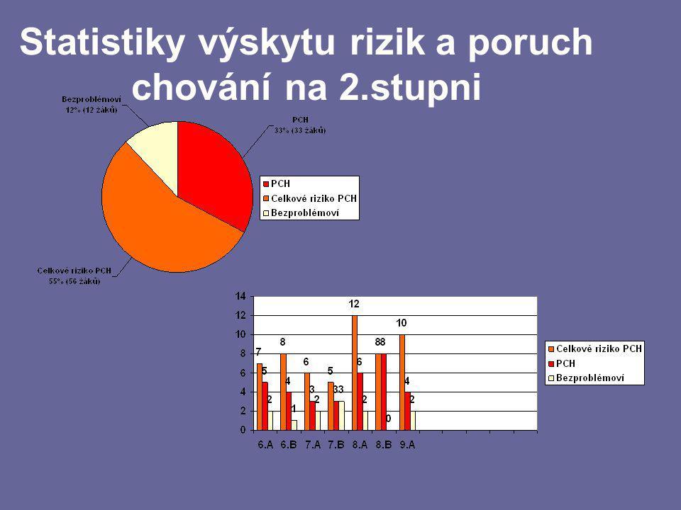 Statistiky výskytu rizik a poruch chování na 2.stupni