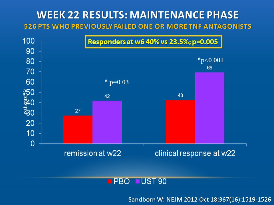 Week 22 results: Maintenance phase 526 pts who previously failed one or more TNF antagonists