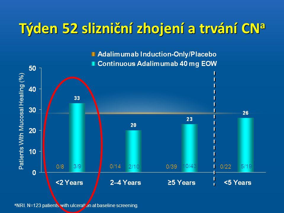 Týden 52 slizniční zhojení a trvání CNa