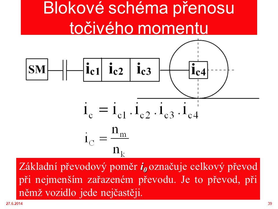 Blokové schéma přenosu točivého momentu