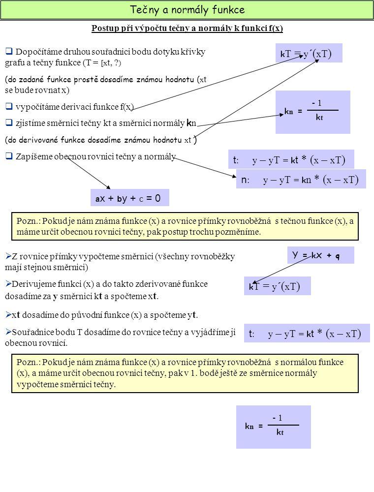Postup při výpočtu tečny a normály k funkci f(x)