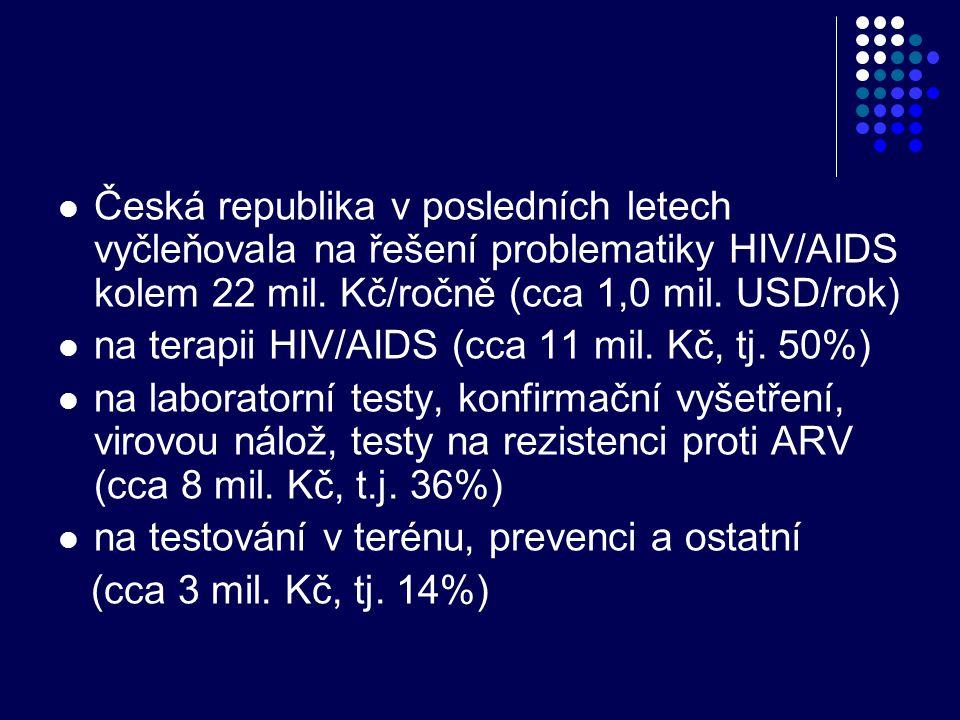 Česká republika v posledních letech vyčleňovala na řešení problematiky HIV/AIDS kolem 22 mil. Kč/ročně (cca 1,0 mil. USD/rok)