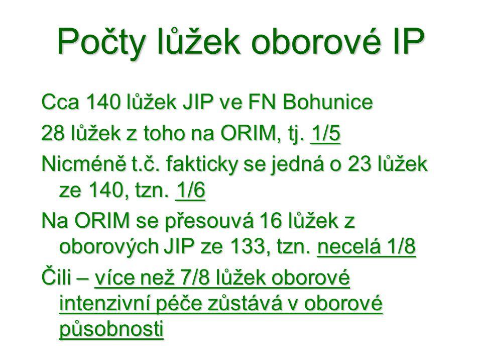 Počty lůžek oborové IP Cca 140 lůžek JIP ve FN Bohunice